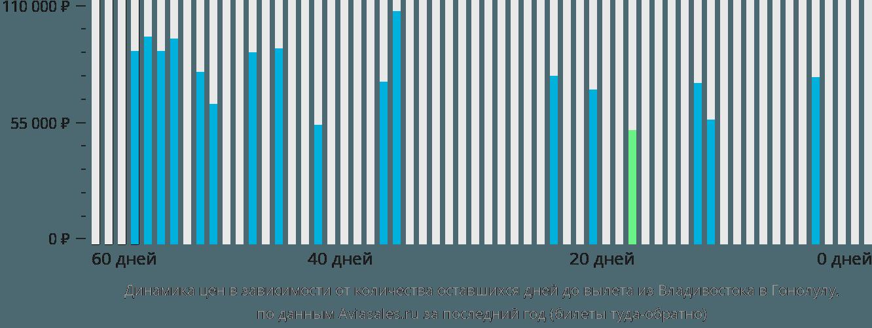Динамика цен в зависимости от количества оставшихся дней до вылета из Владивостока в Гонолулу