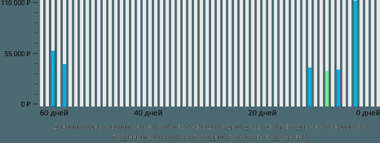 Динамика цен в зависимости от количества оставшихся дней до вылета из Владивостока в Кемерово