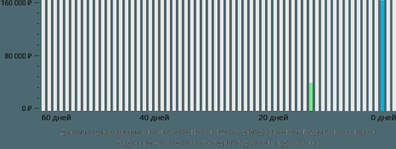 Динамика цен в зависимости от количества оставшихся дней до вылета из Владивостока в Курган