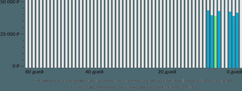 Динамика цен в зависимости от количества оставшихся дней до вылета из Владивостока в Костанай