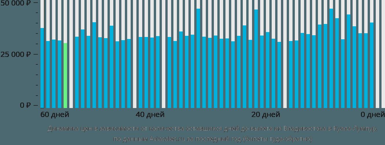 Динамика цен в зависимости от количества оставшихся дней до вылета из Владивостока в Куала-Лумпур
