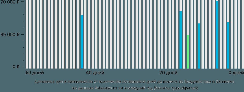 Динамика цен в зависимости от количества оставшихся дней до вылета из Владивостока в Катиклан