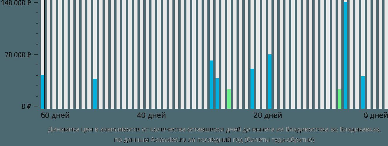 Динамика цен в зависимости от количества оставшихся дней до вылета из Владивостока во Владикавказ