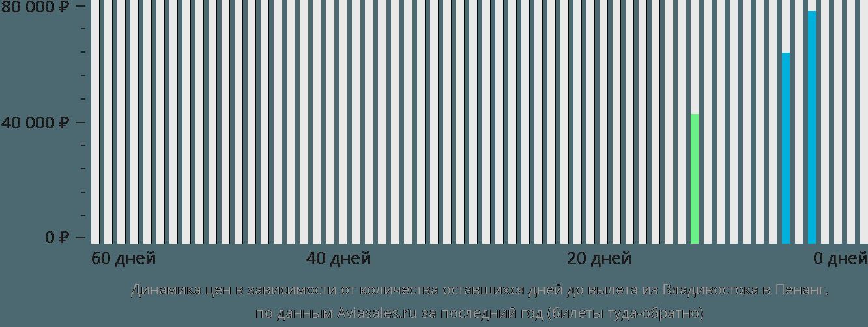 Динамика цен в зависимости от количества оставшихся дней до вылета из Владивостока в Пенанг