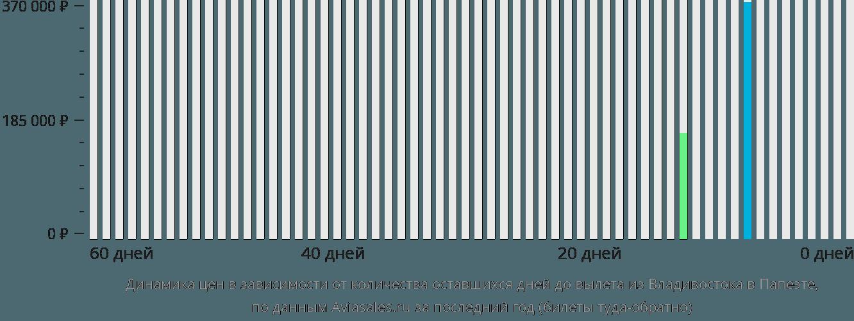 Динамика цен в зависимости от количества оставшихся дней до вылета из Владивостока в Папеэте