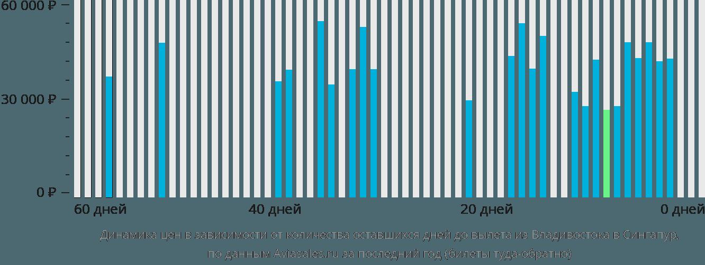 Динамика цен в зависимости от количества оставшихся дней до вылета из Владивостока в Сингапур