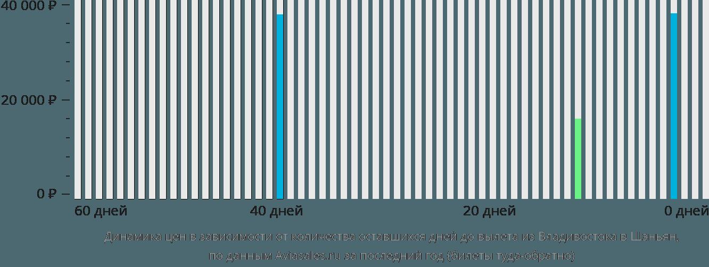 Динамика цен в зависимости от количества оставшихся дней до вылета из Владивостока в Шэньян