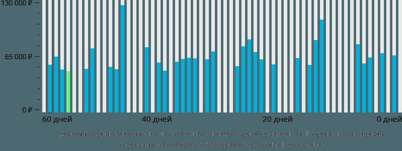 Динамика цен в зависимости от количества оставшихся дней до вылета из Владивостока в Сидней