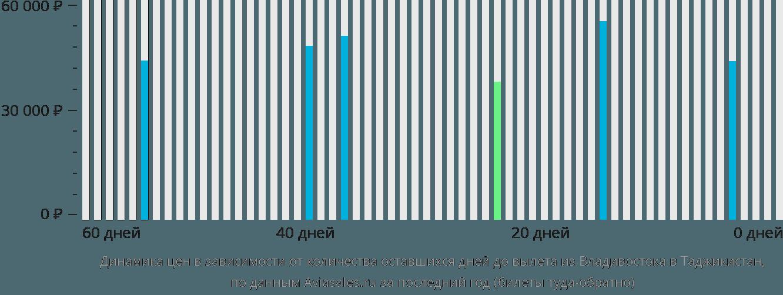 Динамика цен в зависимости от количества оставшихся дней до вылета из Владивостока в Таджикистан