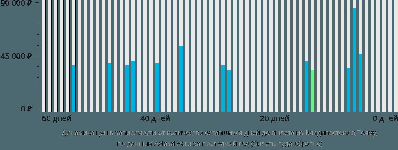Динамика цен в зависимости от количества оставшихся дней до вылета из Владивостока в Тояму