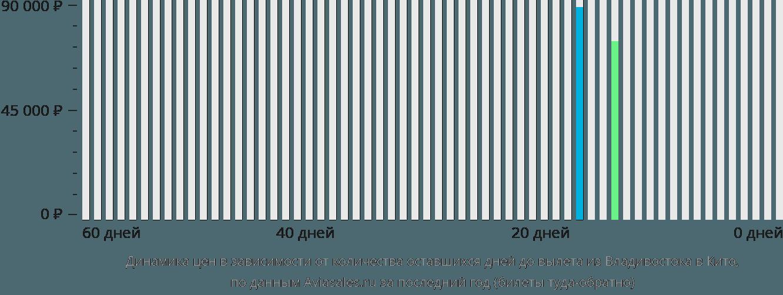 Динамика цен в зависимости от количества оставшихся дней до вылета из Владивостока в Кито
