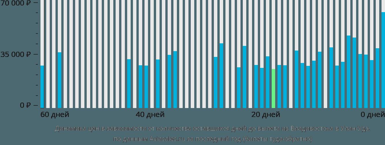 Динамика цен в зависимости от количества оставшихся дней до вылета из Владивостока в Улан-Удэ