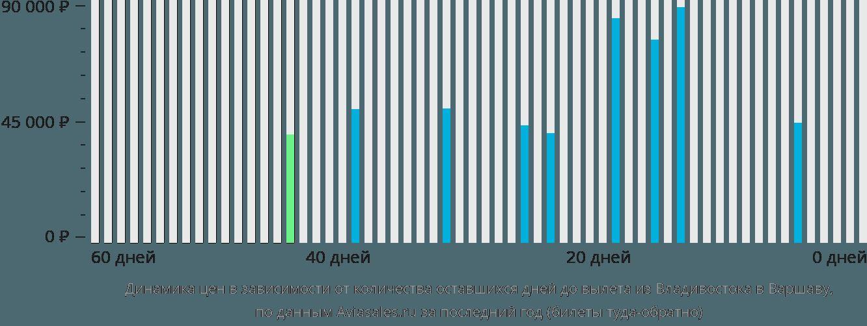 Динамика цен в зависимости от количества оставшихся дней до вылета из Владивостока в Варшаву