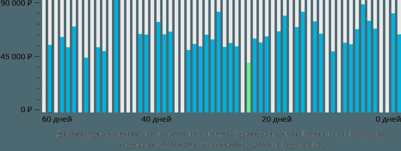 Динамика цен в зависимости от количества оставшихся дней до вылета из Вашингтона в Касабланку