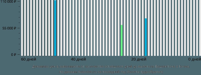 Динамика цен в зависимости от количества оставшихся дней до вылета из Вашингтона в Кочин