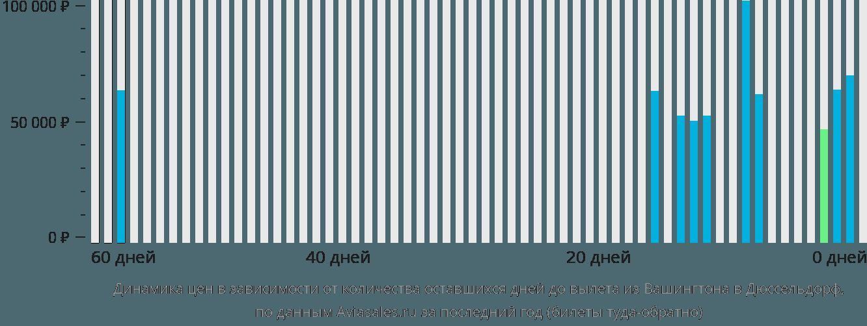Динамика цен в зависимости от количества оставшихся дней до вылета из Вашингтона в Дюссельдорф