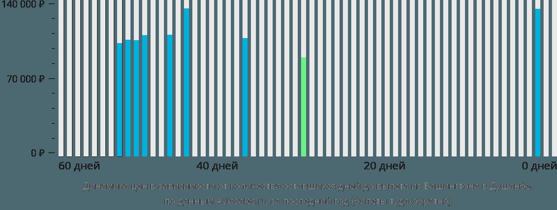 Динамика цен в зависимости от количества оставшихся дней до вылета из Вашингтона в Душанбе