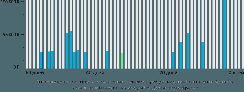 Динамика цен в зависимости от количества оставшихся дней до вылета из Вашингтона в Кишинёв
