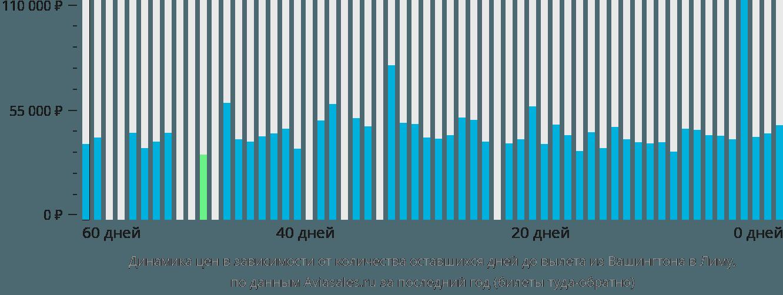 Динамика цен в зависимости от количества оставшихся дней до вылета из Вашингтона в Лиму