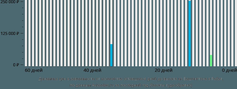 Динамика цен в зависимости от количества оставшихся дней до вылета из Вашингтона в Рабат