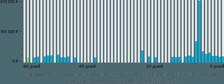 Динамика цен в зависимости от количества оставшихся дней до вылета из Вашингтона в Рио-де-Жанейро