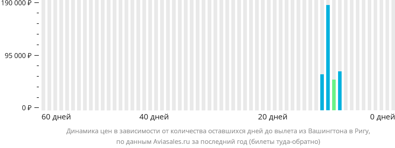 Динамика цен в зависимости от количества оставшихся дней до вылета из Вашингтона в Ригу