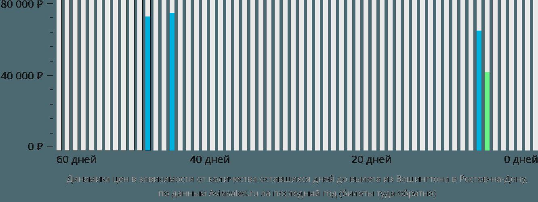 Динамика цен в зависимости от количества оставшихся дней до вылета из Вашингтона в Ростов-на-Дону