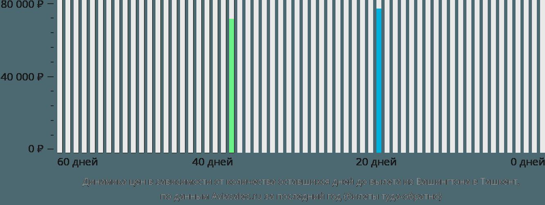 Динамика цен в зависимости от количества оставшихся дней до вылета из Вашингтона в Ташкент