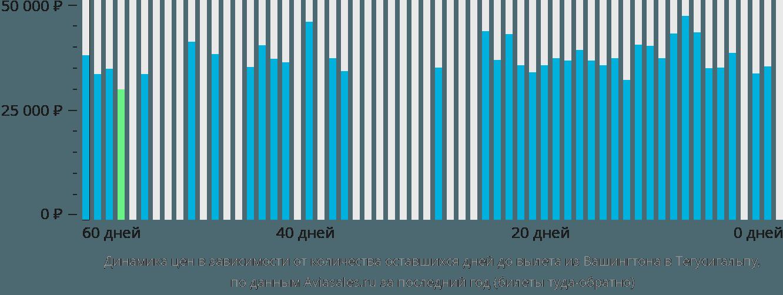 Динамика цен в зависимости от количества оставшихся дней до вылета из Вашингтона в Тегусигальпу