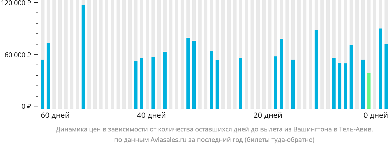 Динамика цен в зависимости от количества оставшихся дней до вылета из Вашингтона в Тель-Авив