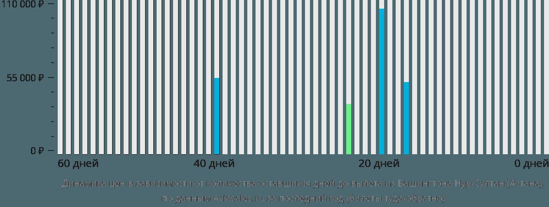 Динамика цен в зависимости от количества оставшихся дней до вылета из Вашингтона в Нур-Султан (Астана)