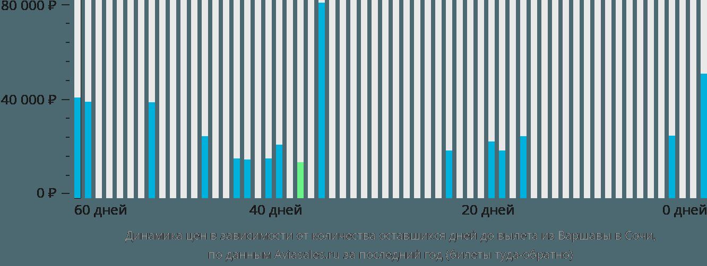 Динамика цен в зависимости от количества оставшихся дней до вылета из Варшавы в Сочи