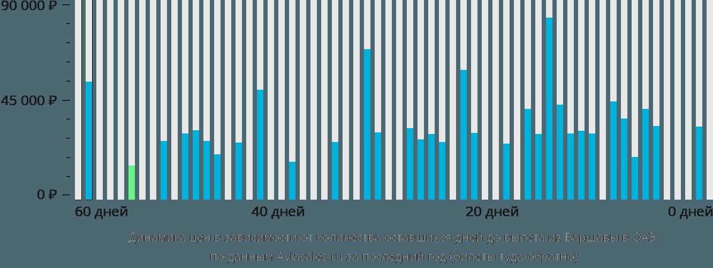 Динамика цен в зависимости от количества оставшихся дней до вылета из Варшавы в ОАЭ