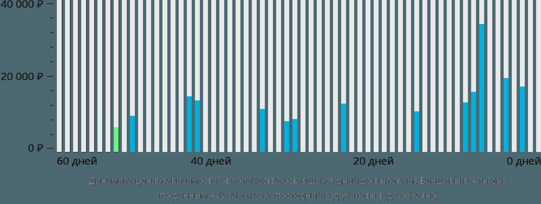 Динамика цен в зависимости от количества оставшихся дней до вылета из Варшавы в Альгеро