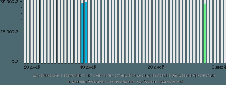 Динамика цен в зависимости от количества оставшихся дней до вылета из Варшавы в Архангельск