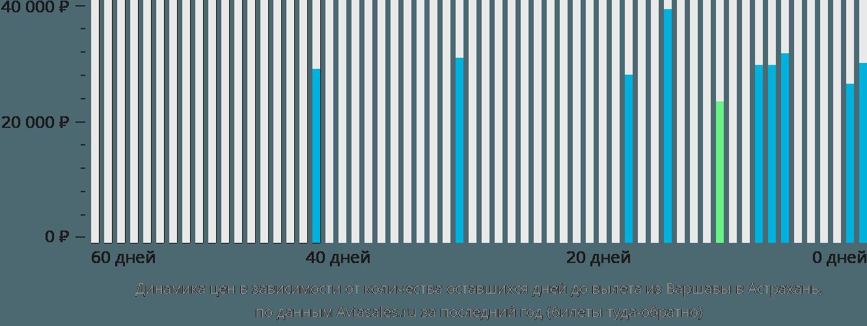 Динамика цен в зависимости от количества оставшихся дней до вылета из Варшавы в Астрахань