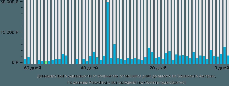 Динамика цен в зависимости от количества оставшихся дней до вылета из Варшавы в Австрию