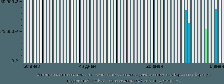 Динамика цен в зависимости от количества оставшихся дней до вылета из Варшавы в Барнаул