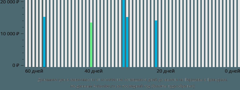 Динамика цен в зависимости от количества оставшихся дней до вылета из Варшавы в Бриндизи