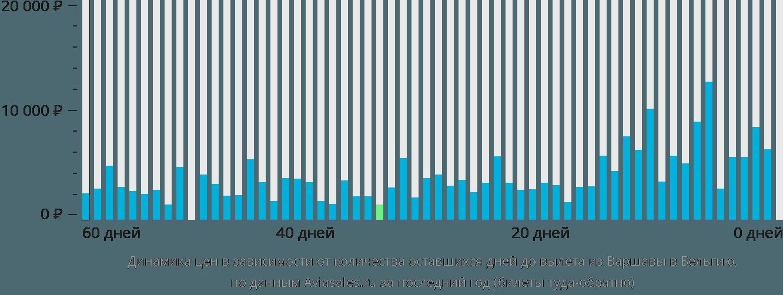 Динамика цен в зависимости от количества оставшихся дней до вылета из Варшавы в Бельгию