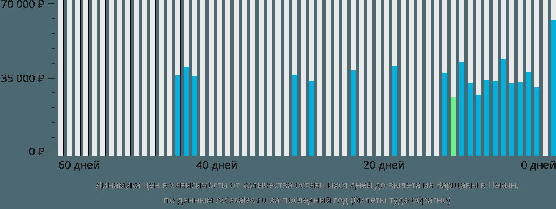 Динамика цен в зависимости от количества оставшихся дней до вылета из Варшавы в Пекин