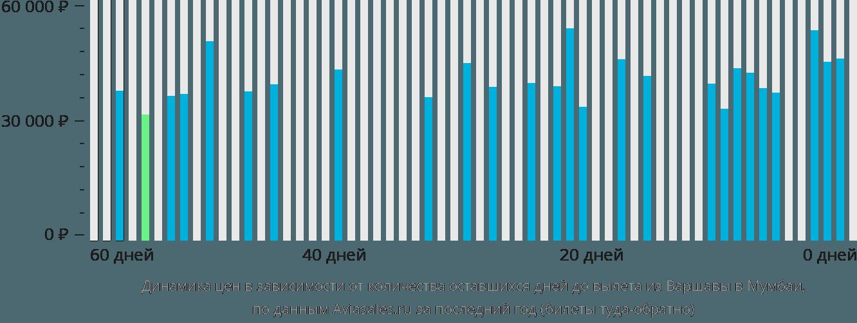 Динамика цен в зависимости от количества оставшихся дней до вылета из Варшавы в Мумбаи