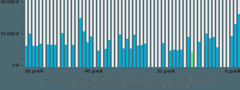 Динамика цен в зависимости от количества оставшихся дней до вылета из Варшавы в Бари