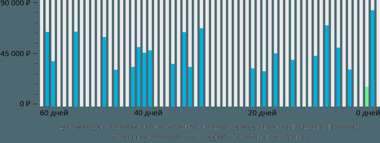 Динамика цен в зависимости от количества оставшихся дней до вылета из Варшавы в Бразилию