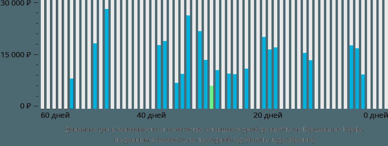 Динамика цен в зависимости от количества оставшихся дней до вылета из Варшавы на Корфу