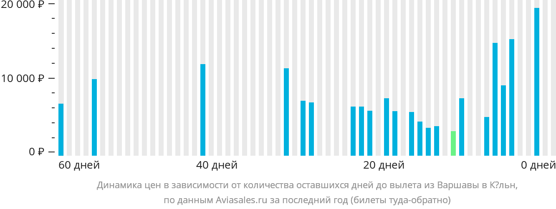 Динамика цен в зависимости от количества оставшихся дней до вылета из Варшавы в Кёльн