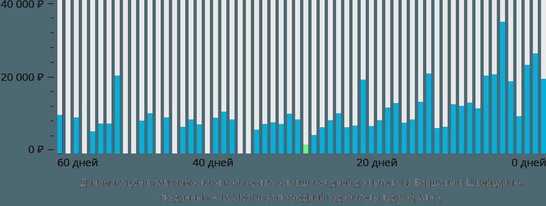 Динамика цен в зависимости от количества оставшихся дней до вылета из Варшавы в Швейцарию