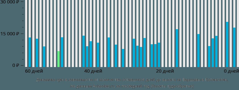 Динамика цен в зависимости от количества оставшихся дней до вылета из Варшавы в Копенгаген