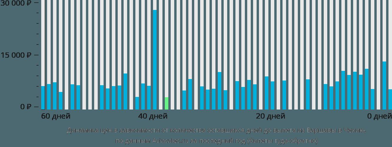Динамика цен в зависимости от количества оставшихся дней до вылета из Варшавы в Чехию