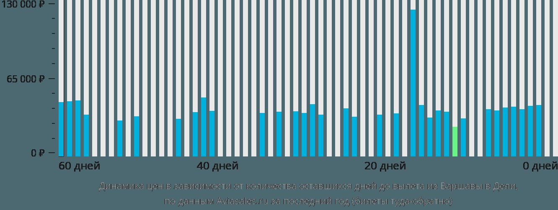 Динамика цен в зависимости от количества оставшихся дней до вылета из Варшавы в Дели